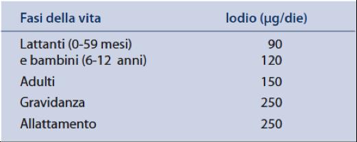 Tabella 2 – Livelli di assunzione raccomandati (WHO, Unicef)